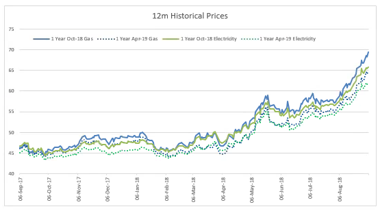 Graph showing historical and current energy prices