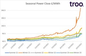 UK electricity price graph Oct 21